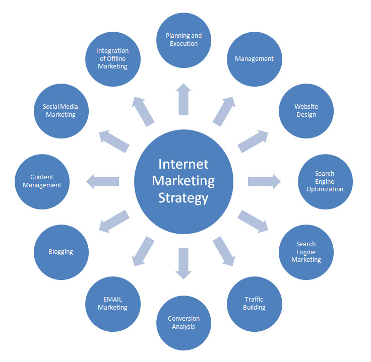 web-business-success-sales-products-intellectual-services-7-internet-marketing-strategy