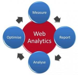 kevista-web-evaluation-return-on-investment